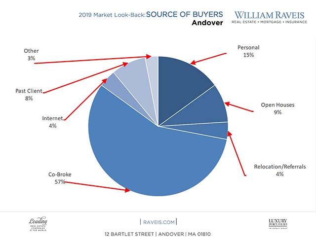 2020 Andover MA Real Estate Sales