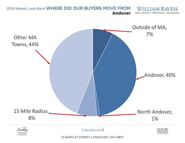 Andover Real Estate News